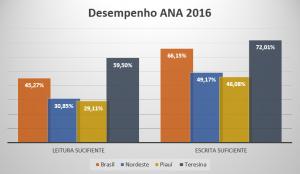 desempenho ANA2